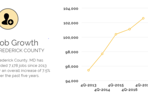 Frederick County Outpaces State in Job Growth and Business Growth Rates