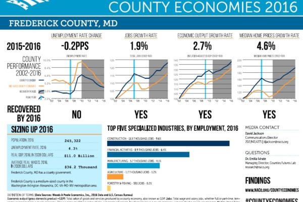 Latest NACo Data for Frederick County Shows Strong Economic Growth teaser image